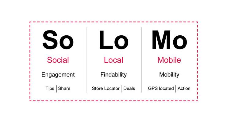SoLoMo: Social Local Mobile