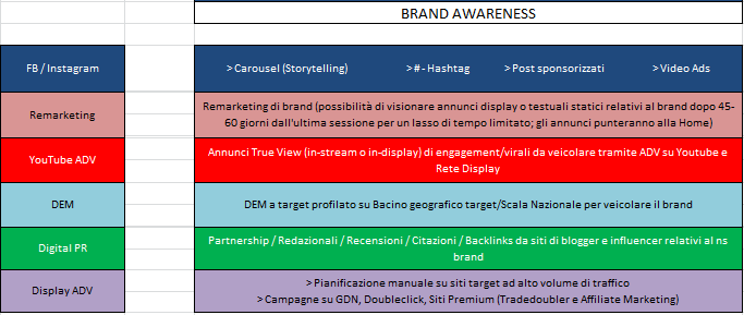 Strategia eCommerce Omnichannel: Brand Awareness