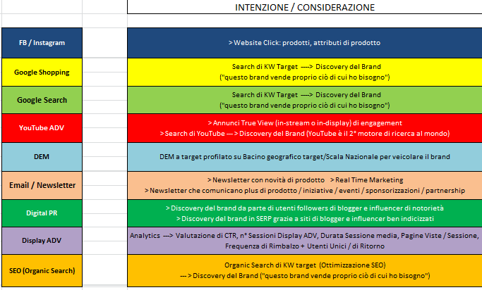 Strategia eCommerce Omnichannel: Interesse e Considerazione