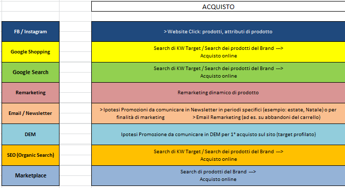 Strategia eCommerce Omnichannel: Acquisto