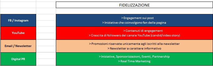 Strategia eCommerce Omnichannel: Fidelizzazione