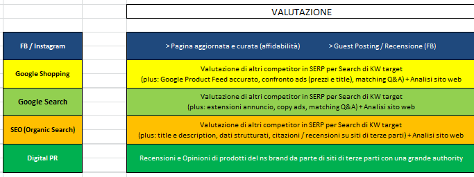 Strategia eCommerce Omnichannel: Valutazione