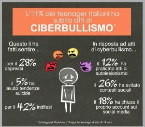 Cyberbullismo Riflessioni